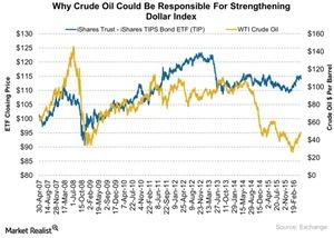 uploads///Why Crude Oil Could Be Responsible For Strengthening Dollar Index