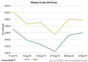 uploads/2015/09/weekly-crude-oil-prices1.jpg