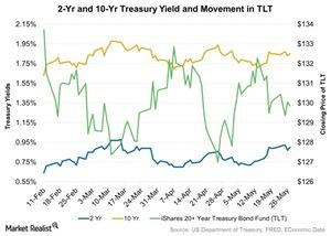 uploads/2016/05/2-Yr-and-10-Yr-Treasury-Yield-and-Movement-in-TLT-2016-05-31-1.jpg