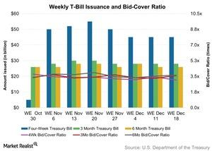 uploads/2015/12/Weekly-T-Bill-Issuance-and-Bid-Cover-Ratio-2015-12-211.jpg