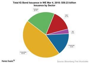 uploads/2016/03/Total-IG-Bond-Issuance-in-WE-Mar-4-20161.jpg
