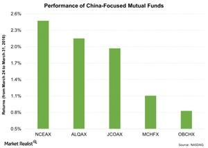 uploads/2016/04/Performance-of-China-Focused-Mutual-Funds-2016-04-011.jpg