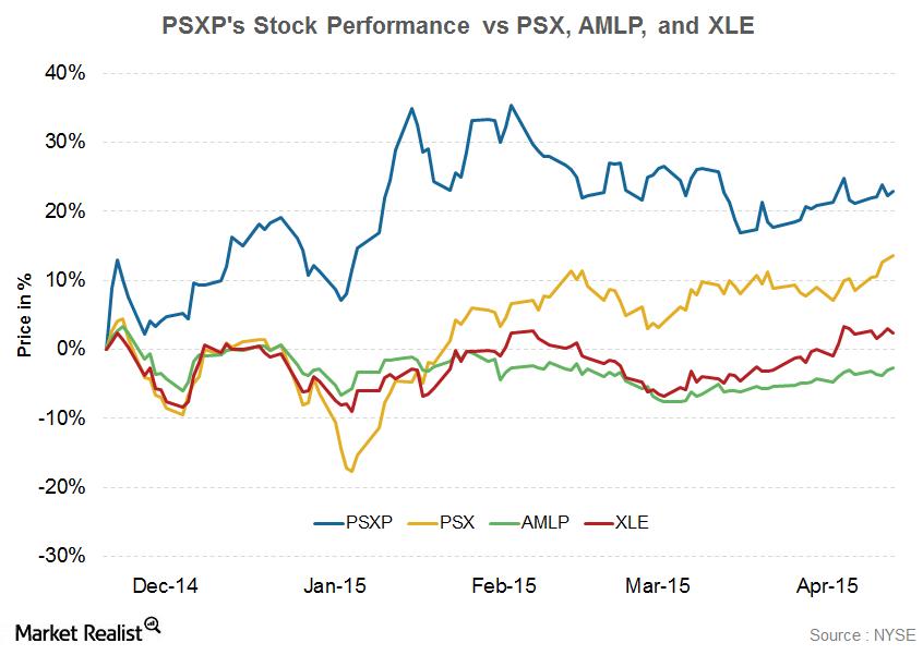 uploads///PSXP Stock Performance