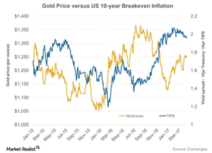 uploads///gold and inflation