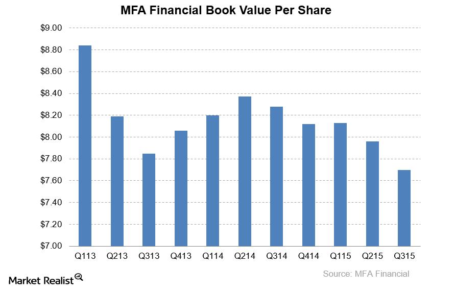 uploads///MFA Book Value