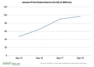 uploads/2018/12/Amazon-Prime-members-1.png