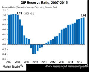 uploads/2015/11/FDIC-Reserve-Ratio11.png