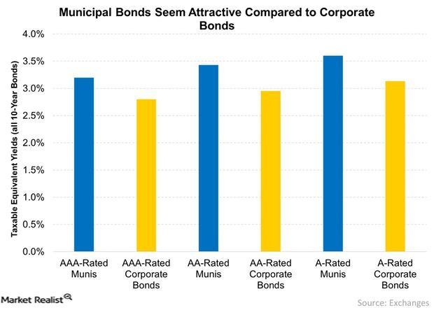 uploads///Municipal Bonds Seem Attractive Compared to Corporate Bonds