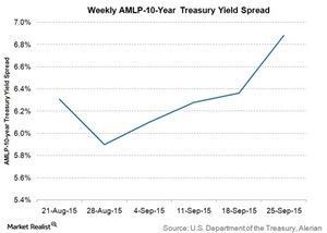 uploads///weekly amlp  yr treasury yield spread