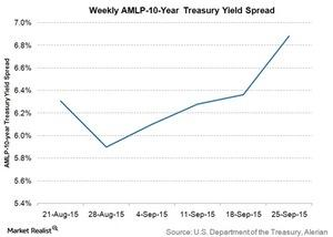 uploads/2015/09/weekly-amlp-10-yr-treasury-yield-spread21.jpg