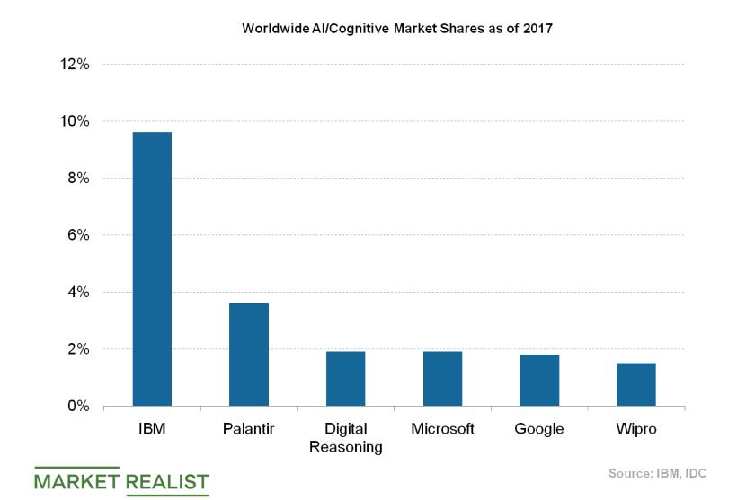 uploads///AI market shares