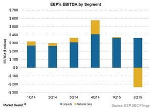 uploads/2015/10/EEPs-ebitda-by-segment1.jpg