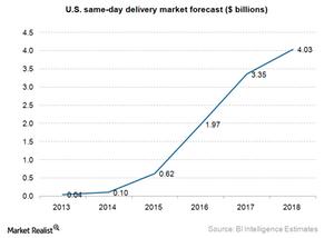 uploads/2015/06/e-commerce-same-day-delivery-market.png