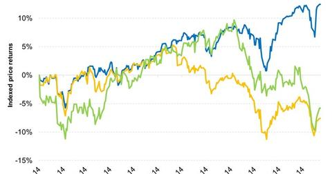 uploads/2014/12/The-SP-500-has-outperformed-international-indexes-in-2014-2014-12-231.jpg