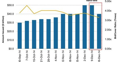 uploads/2014/12/Four-Week-Treasury-Bill-Issuance-versus-Bid-Cover-Ratio21.jpg