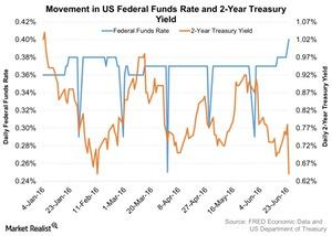uploads/2016/06/Movement-in-US-Federal-Funds-Rate-and-2-Year-Treasury-Yield-2016-06-28-1.jpg