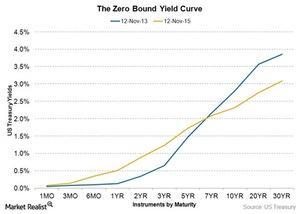 uploads/2015/11/zero-bound-yield-curve1.jpg