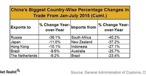 uploads/2015/08/Trade-percent1.jpg
