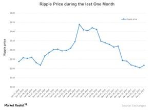 uploads///Ripple Price during the last One Month