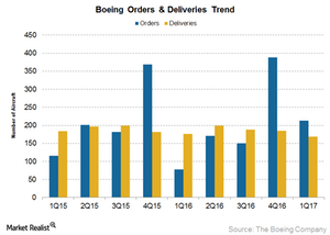 uploads///Boeing order and delivery trend
