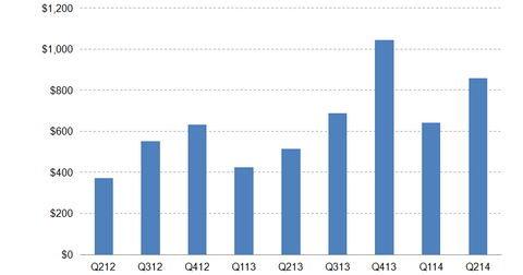 uploads/2014/06/Toll-Brothers-revenues.png