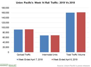 uploads/2019/04/Chart-5-UNP-1.png