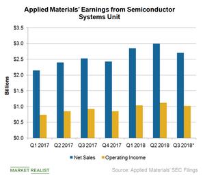 uploads///A_Semiconductors_AMAT_Semi system earnings Q