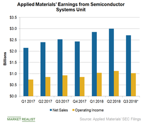 uploads/2018/08/A7_Semiconductors_AMAT_Semi-system-earnings-Q218-1.png