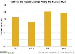 uploads/2018/07/ETP-has-the-highest-leverage-1.jpg