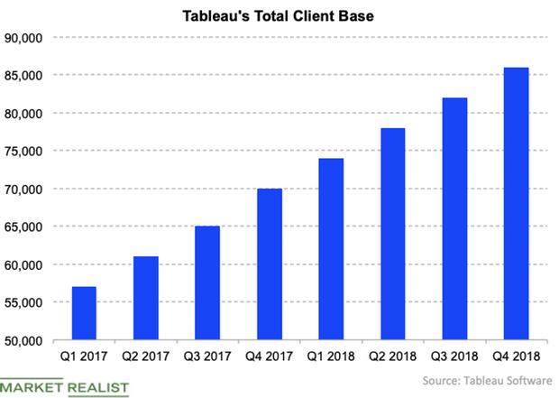 uploads///Tableau total clients