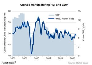 uploads///Manufacturing PMI and GDP
