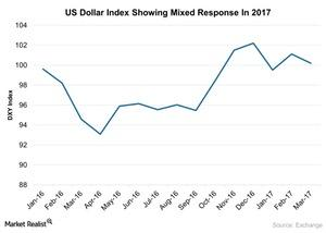 uploads/2017/03/US-Dollar-Index-Showing-Mixed-Response-In-2017-2017-03-17-1.jpg