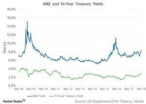 uploads/2018/03/amz-and-10-yr-treasury-yield-1.jpg