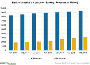 uploads/2018/10/Chart-3-CB-Revenues-1.png
