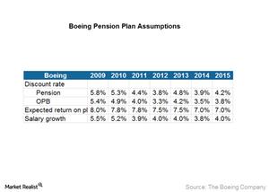 uploads/2016/11/Boeing-Assumptions-1.png