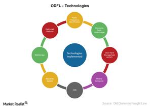 uploads///ODFL Technologies
