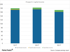 uploads///Prospect capital Income