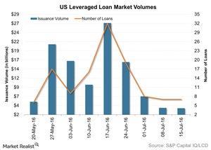 uploads/2016/07/US-Leveraged-Loan-Market-Volumes-2016-07-20-1.jpg