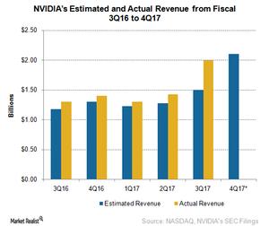 uploads/2017/02/A2_Semiconductors_NVIDIA_4Q17-Revenue-Estimates-1.png
