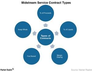 uploads///Midstream Service Contract Types