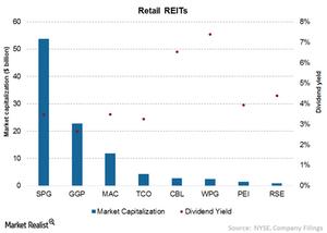 uploads///Chart  Retail REITs