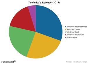 uploads/2015/12/Telecom-TEF-Revenue-3Q1521.jpg