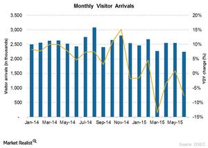 uploads/2015/08/Visitor-arrivals1.png