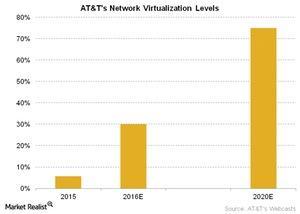 uploads///Telecom ATTs Network Virtualization Levels
