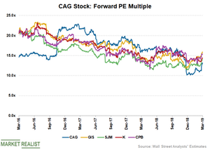 uploads/2019/03/CAG-Valuation-1.png