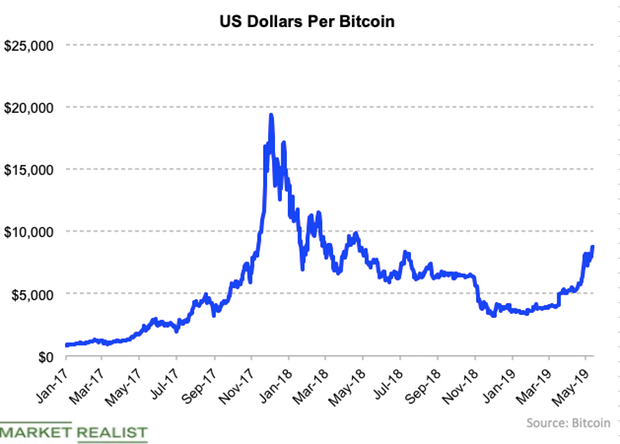 uploads///Bitcoin May