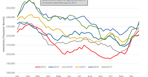 uploads/2018/01/Gasoline-inventories-2-1.png
