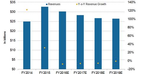 uploads/2016/11/revenue-projections-3-1.png