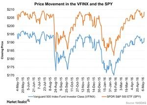 uploads///Price Movement in the VFINX and the SPY