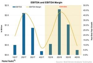 uploads/2017/12/EBITDA-and-EBITDA-Margin-2017-12-24-1.jpg